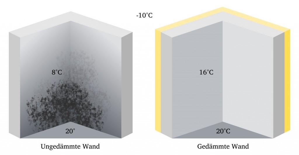 Infografik: Ursachen von Schimmel bekämpfen, Temperaturunterschiede zwischen einer ungedämmten und einer gedämmten Wand (#2)
