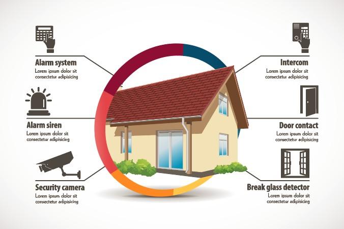 Das Haus absichern? Hier ist ein Überblick, was man zusätzlich zu einem guten Sicherheitskonzept an professionellen Systemen durchführen kann. (#6)