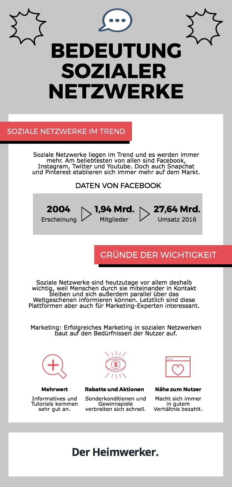 Infografik: In den bedeutendsten sozialen Netzwerken ergeben sich für moderne Unternehmen vielfältige Vermarktungsmöglichkeiten.
