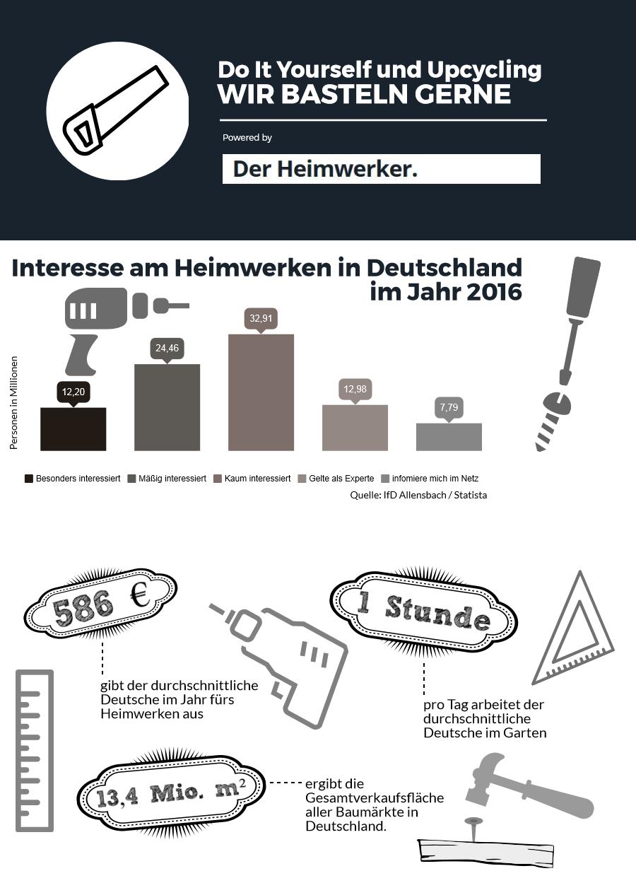 Infografik: Nur etwas über ein Drittel der Deutschen interessiert Do It Yourself nicht. Der Rest ist interessiert oder gilt sogar als Experte.