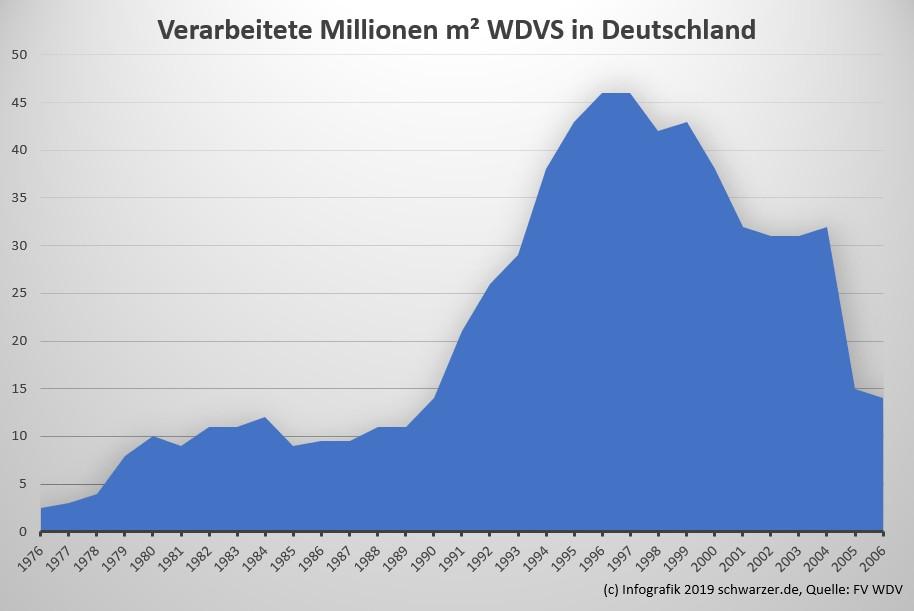Infografik Wärmedämmverbundsystem WDVS: verarbeitete Quadratmeter in Deutschland. Quelle: FV WDV.