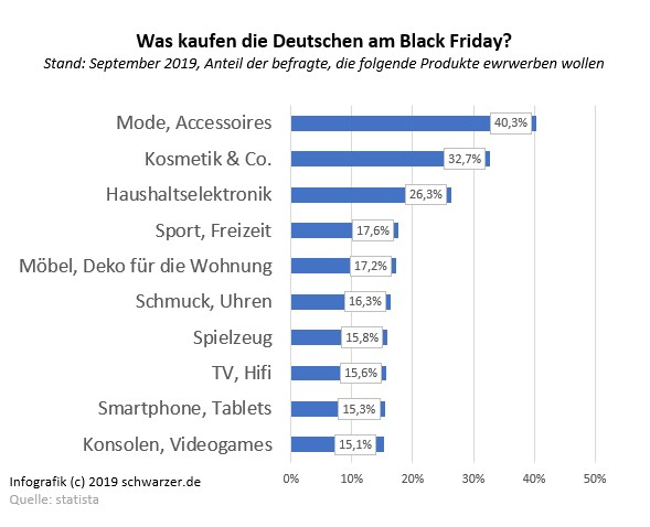 Infografik: Was kaufen die Deutschen am Black Friday?