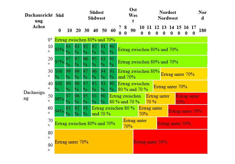 Bei der Ausrichtung und Neigung gilt folgende Tabelle, um den potenziellen Ertrag abzuschätzen:  (  Tabelle Sandra )