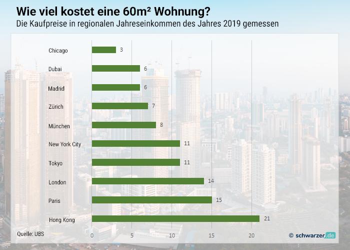 """Infografik: Wieviele Jahresgehälter sind nötig, eine 60m""""-Wohnung zu erstehen?"""