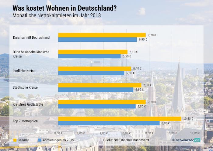 Infografik: Nettokaltmieten in deutschen Städten