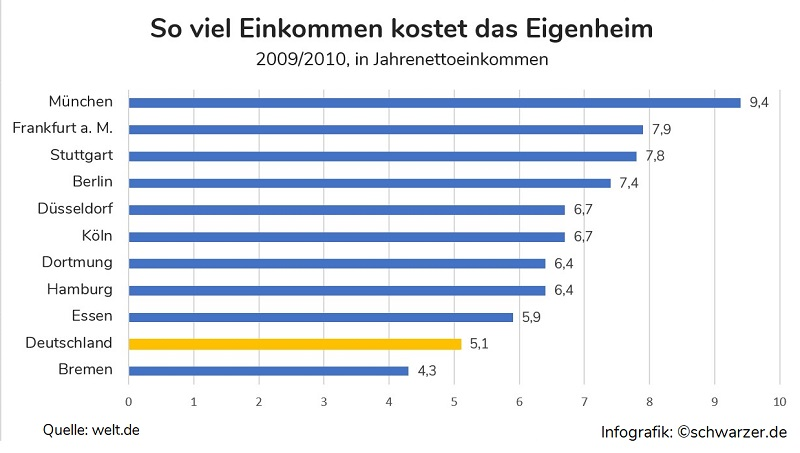 Infografik: Wieviel Einkommen (Jahresnettoeinkommen) kostet ein Einfamilienhaus in deutschen Städten. (Quelle:welt.de)
